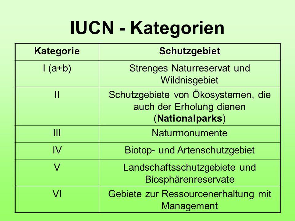 IUCN - Kategorien KategorieSchutzgebiet I (a+b)Strenges Naturreservat und Wildnisgebiet IISchutzgebiete von Ökosystemen, die auch der Erholung dienen (Nationalparks) IIINaturmonumente IVBiotop- und Artenschutzgebiet VLandschaftsschutzgebiete und Biosphärenreservate VIGebiete zur Ressourcenerhaltung mit Management