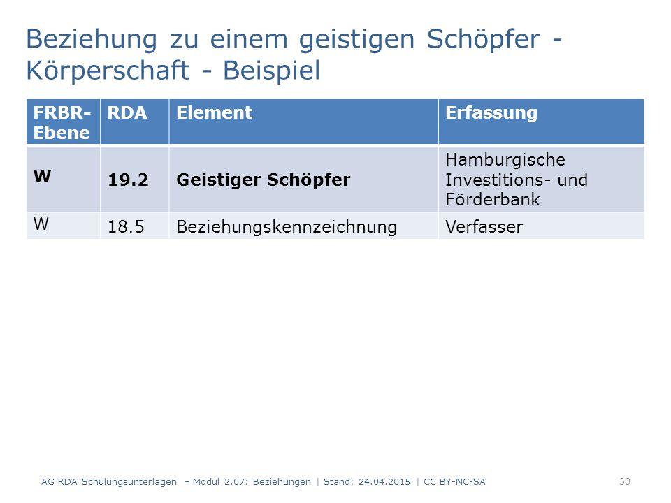 30 Beziehung zu einem geistigen Schöpfer - Körperschaft - Beispiel AG RDA Schulungsunterlagen – Modul 2.07: Beziehungen   Stand: 24.04.2015   CC BY-NC