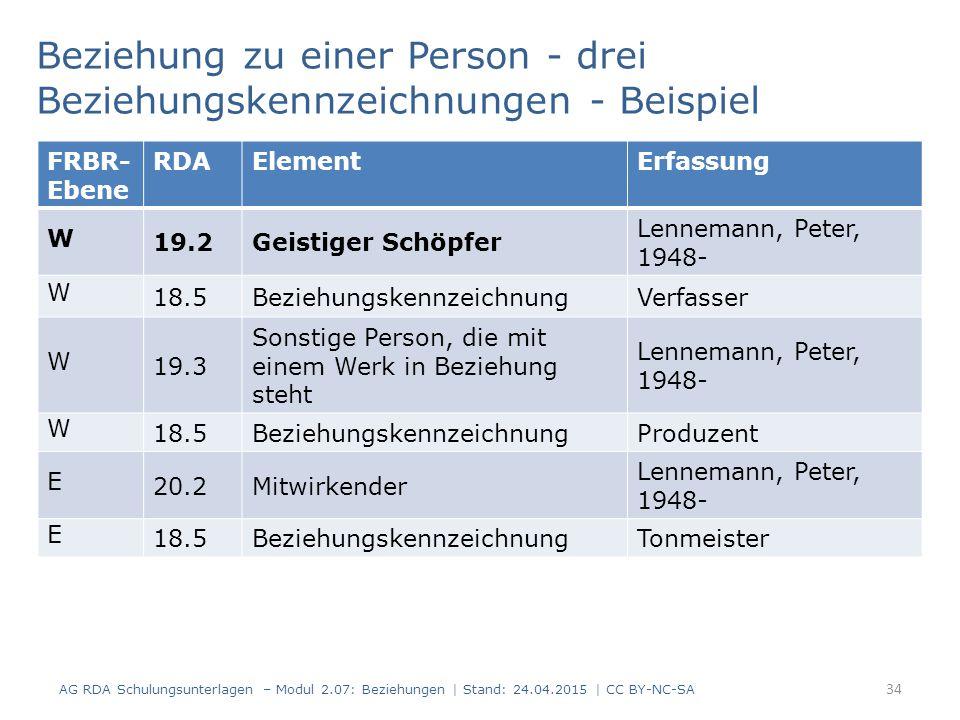34 Beziehung zu einer Person - drei Beziehungskennzeichnungen - Beispiel AG RDA Schulungsunterlagen – Modul 2.07: Beziehungen   Stand: 24.04.2015   CC