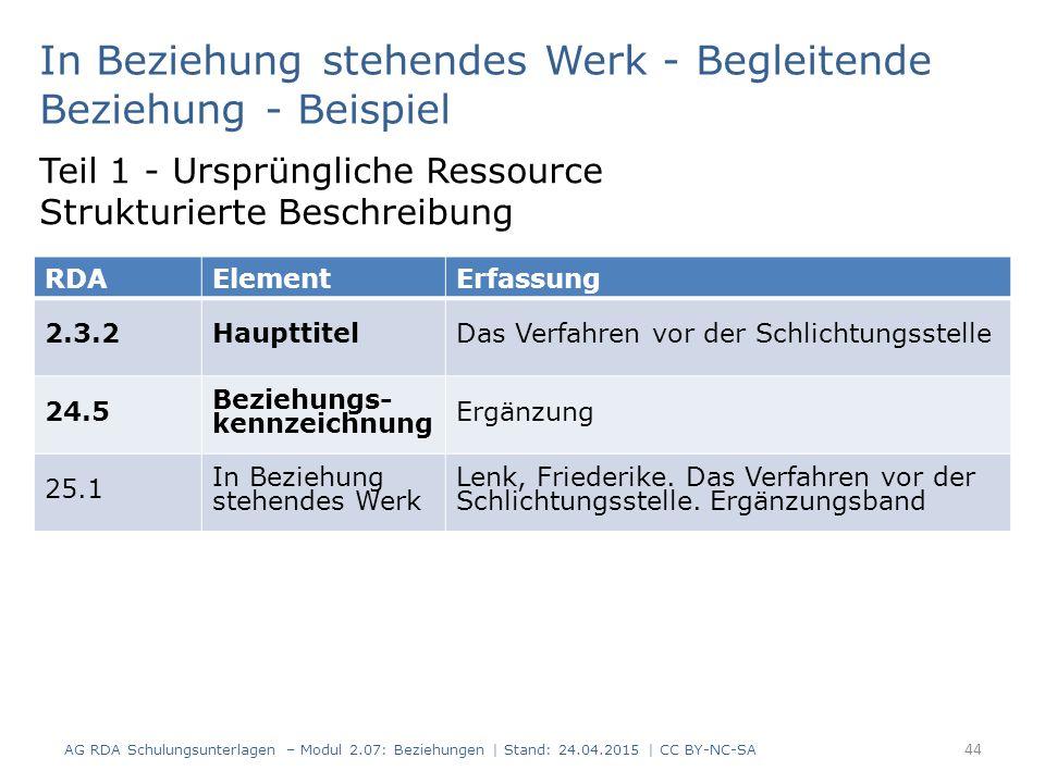 44 In Beziehung stehendes Werk - Begleitende Beziehung - Beispiel AG RDA Schulungsunterlagen – Modul 2.07: Beziehungen   Stand: 24.04.2015   CC BY-NC-