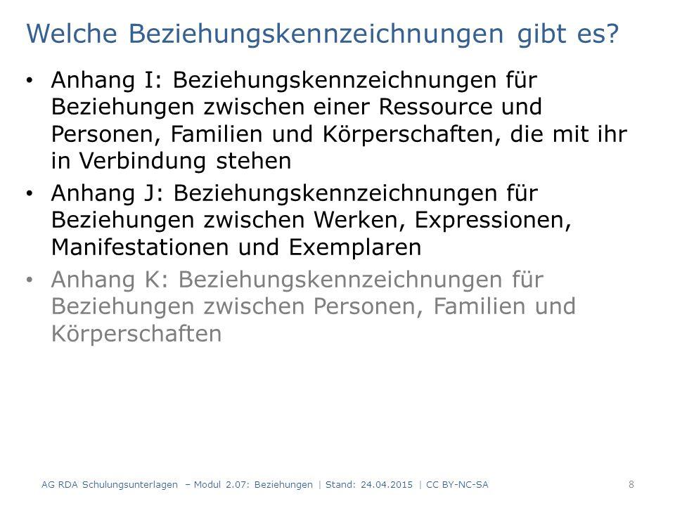 Geltungsbereich RDA 18.0, 19.0, 20.0, 21.0, 22.0 FRBR-Gruppe 2 zu FRBR-Gruppe 1 AG RDA Schulungsunterlagen – Modul 2.07: Beziehungen | Stand: 24.04.2015 | CC BY-NC-SA 19 Person Körperschaft ist geschaffen von ist realisiert von ist erstellt von ist im Besitz von Familie Werk Expression Manifestation Exemplar