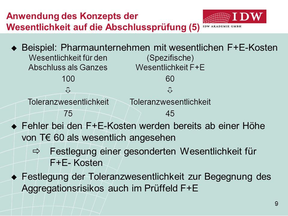 9 Anwendung des Konzepts der Wesentlichkeit auf die Abschlussprüfung (5)  Beispiel: Pharmaunternehmen mit wesentlichen F+E-Kosten  Fehler bei den F+E-Kosten werden bereits ab einer Höhe von T€ 60 als wesentlich angesehen  Festlegung einer gesonderten Wesentlichkeit für F+E- Kosten  Festlegung der Toleranzwesentlichkeit zur Begegnung des Aggregationsrisikos auch im Prüffeld F+E Wesentlichkeit für den Abschluss als Ganzes 100  Toleranzwesentlichkeit 75 (Spezifische) Wesentlichkeit F+E 60  Toleranzwesentlichkeit 45