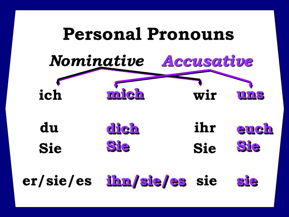 ich wir du ihr Sie Sie er/sie/es sie Personal Pronouns NominativeAccusative mich uns dich euch Sie Sie ihn/sie/es sie mich uns dich euch Sie Sie ihn/sie/es sie