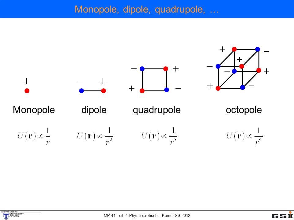 MP-41 Teil 2: Physik exotischer Kerne, SS-2012 Monopole, dipole, quadrupole, … Monopoledipolequadrupoleoctopole