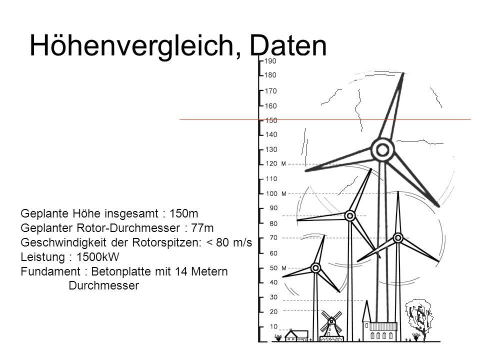 Höhenvergleich, Daten Geplante Höhe insgesamt : 150m Geplanter Rotor-Durchmesser : 77m Geschwindigkeit der Rotorspitzen: < 80 m/s Leistung : 1500kW Fu