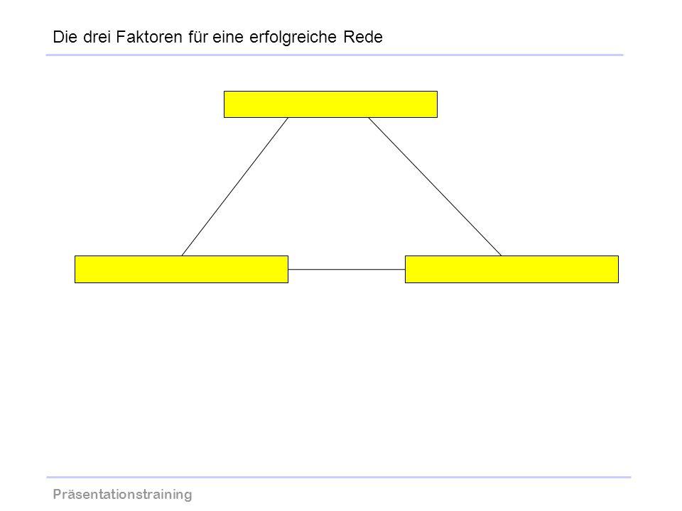 Präsentationstraining wolfram-thom.de Die drei Faktoren für eine erfolgreiche Rede