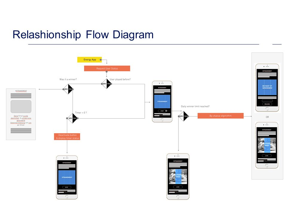 Relashionship Flow Diagram