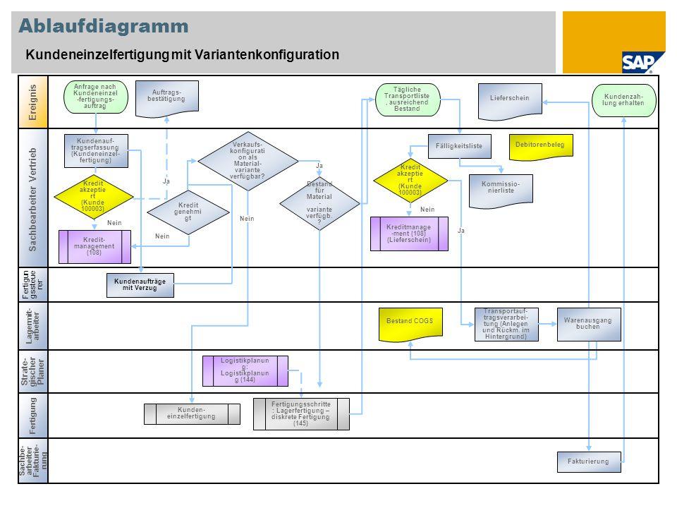 Ablaufdiagramm Kundeneinzelfertigung mit Variantenkonfiguration Ereignis Fertigung Kundenauf- tragserfassung (Kundeneinzel- fertigung) Anfrage nach Ku