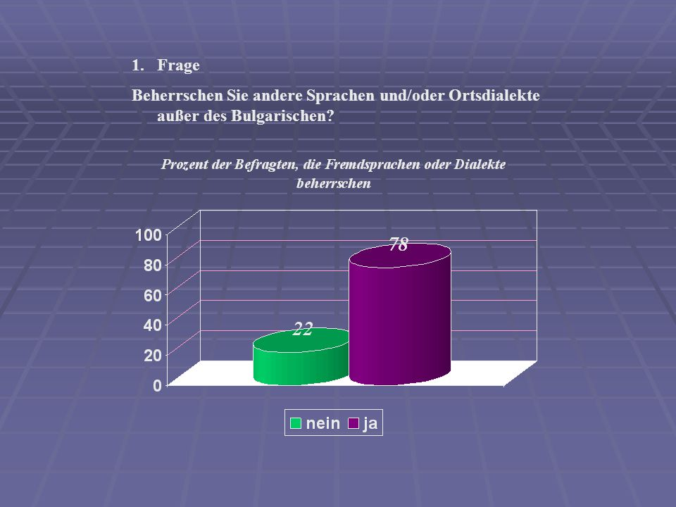 1.Frage Beherrschen Sie andere Sprachen und/oder Ortsdialekte außer des Bulgarischen