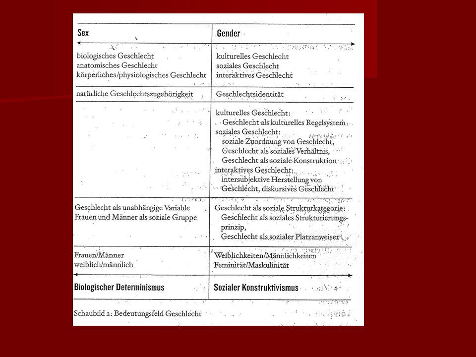 """Sex und Gender Kritik der hierarchischen Zweigeschlechtlichkeit (""""Erfindung der Geschlechtscharaktere , Karin Hausen) Kritik der hierarchischen Zweigeschlechtlichkeit (""""Erfindung der Geschlechtscharaktere , Karin Hausen) Kritik von Zwangsheterosexualität Kritik von Zwangsheterosexualität Geschlecht als Deutungs- und Wissenssystem moderner, westlicher Gesellschaften Geschlecht als Deutungs- und Wissenssystem moderner, westlicher Gesellschaften Geschlecht als soziales Verhältnis – Geschlechterverhältnis Geschlecht als soziales Verhältnis – Geschlechterverhältnis"""