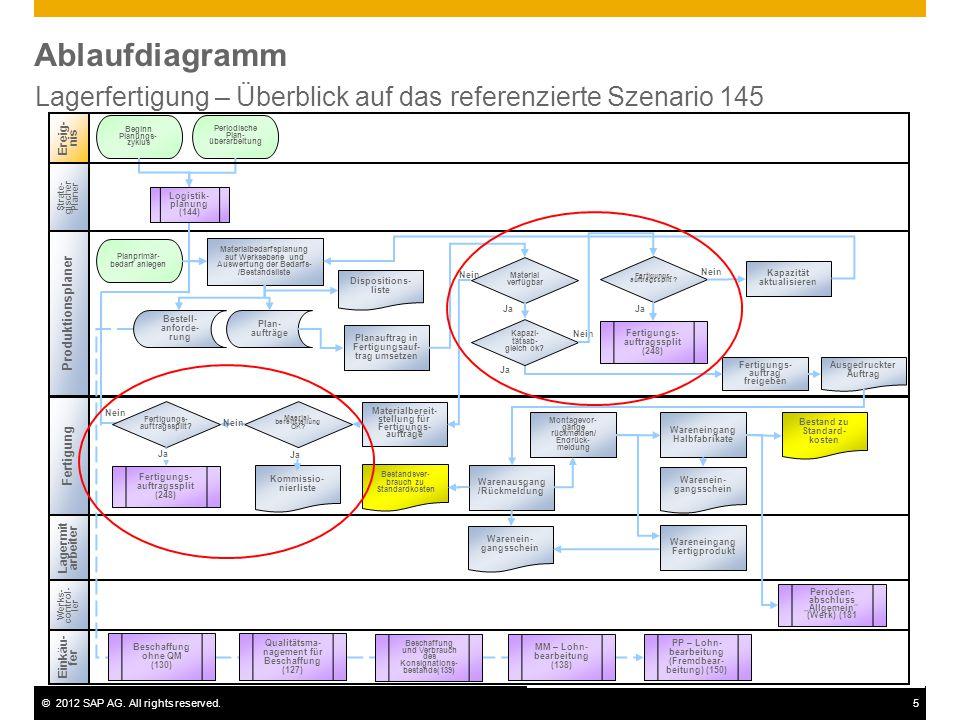 ©2012 SAP AG. All rights reserved.5 Ablaufdiagramm Lagerfertigung – Überblick auf das referenzierte Szenario 145 Fertigung Ereig- nis Werks- control-