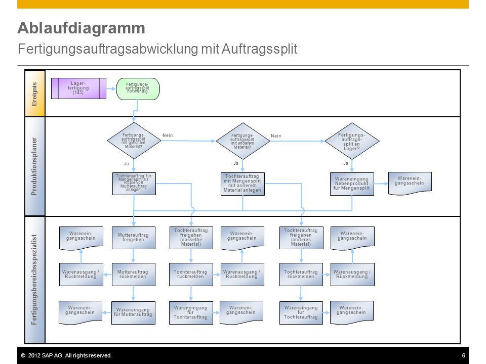 ©2012 SAP AG. All rights reserved.6 Ablaufdiagramm Fertigungsauftragsabwicklung mit Auftragssplit Fertigungsbereichsspezialist Ereignis Produktionspla