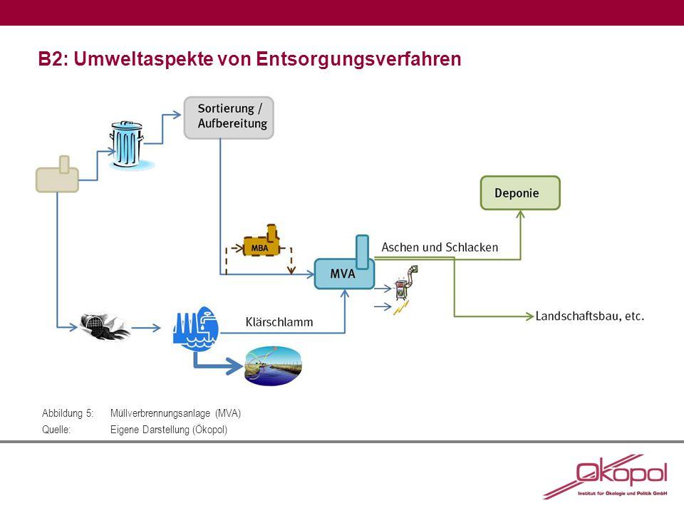 B2: Umweltaspekte von Entsorgungsverfahren Abbildung 5:Müllverbrennungsanlage (MVA) Quelle:Eigene Darstellung (Ökopol)