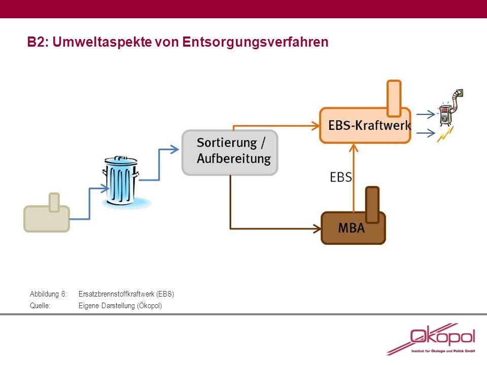 B2: Umweltaspekte von Entsorgungsverfahren Abbildung 6:Ersatzbrennstoffkraftwerk (EBS) Quelle:Eigene Darstellung (Ökopol)
