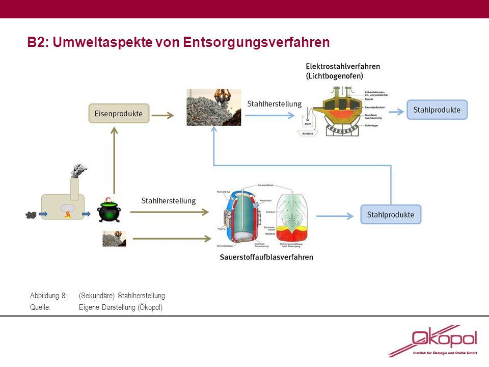 B2: Umweltaspekte von Entsorgungsverfahren Abbildung 8:(Sekundäre) Stahlherstellung Quelle:Eigene Darstellung (Ökopol)