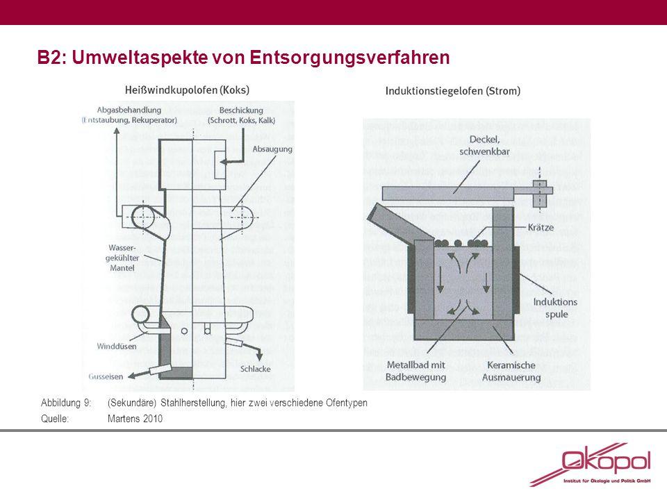 B2: Umweltaspekte von Entsorgungsverfahren Abbildung 9:(Sekundäre) Stahlherstellung, hier zwei verschiedene Ofentypen Quelle:Martens 2010