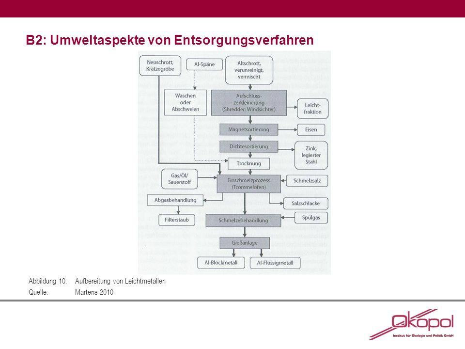 B2: Umweltaspekte von Entsorgungsverfahren Abbildung 10:Aufbereitung von Leichtmetallen Quelle:Martens 2010