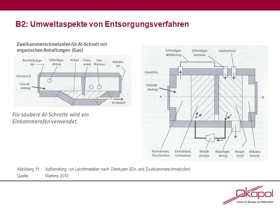 B2: Umweltaspekte von Entsorgungsverfahren Abbildung 11:Aufbereitung von Leichtmetallen nach Ofentypen (Ein- und Zweikammerschmelzofen) Quelle:Martens