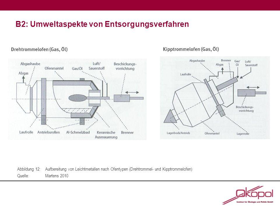 B2: Umweltaspekte von Entsorgungsverfahren Abbildung 12:Aufbereitung von Leichtmetallen nach Ofentypen (Drehtrommel- und Kipptrommelofen) Quelle:Marte