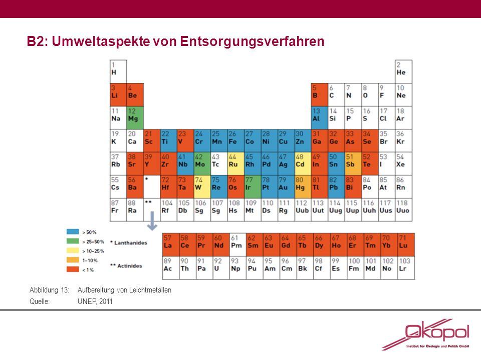 B2: Umweltaspekte von Entsorgungsverfahren Abbildung 13:Aufbereitung von Leichtmetallen Quelle:UNEP, 2011