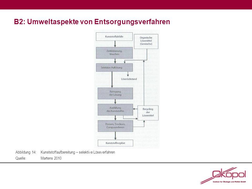 B2: Umweltaspekte von Entsorgungsverfahren Abbildung 14:Kunststoffaufbereitung – selektive Löseverfahren Quelle:Martens 2010