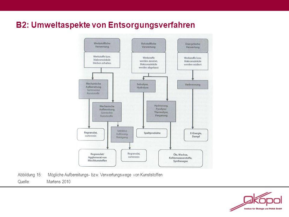 B2: Umweltaspekte von Entsorgungsverfahren Abbildung 15: Mögliche Aufbereitungs- bzw. Verwertungswege von Kunststoffen Quelle:Martens 2010