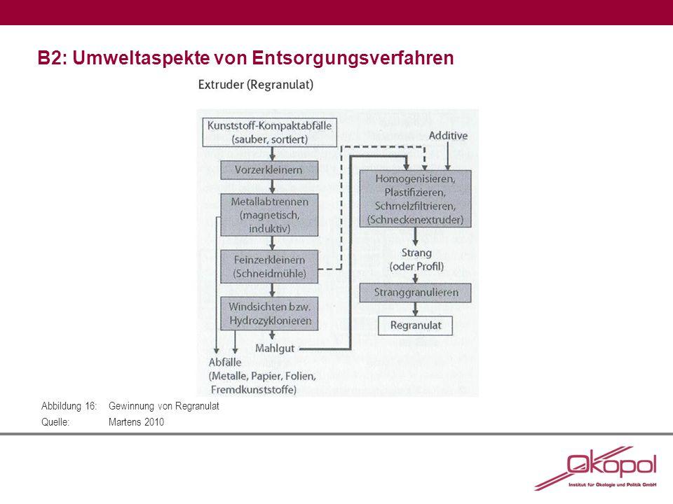 B2: Umweltaspekte von Entsorgungsverfahren Abbildung 16:Gewinnung von Regranulat Quelle:Martens 2010