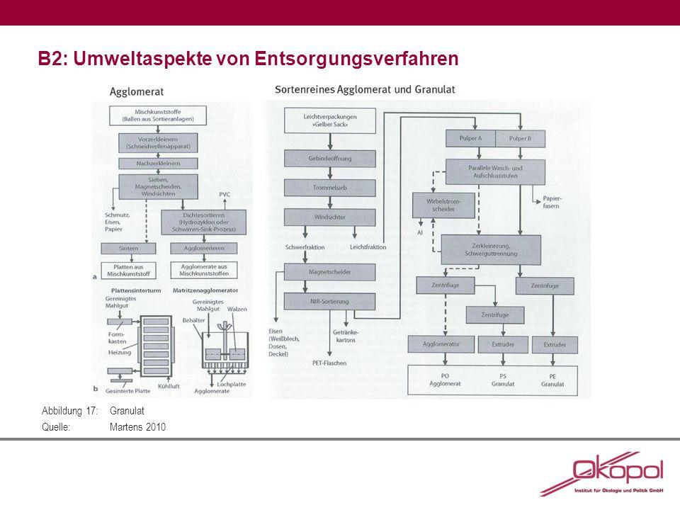 B2: Umweltaspekte von Entsorgungsverfahren Abbildung 17:Granulat Quelle:Martens 2010