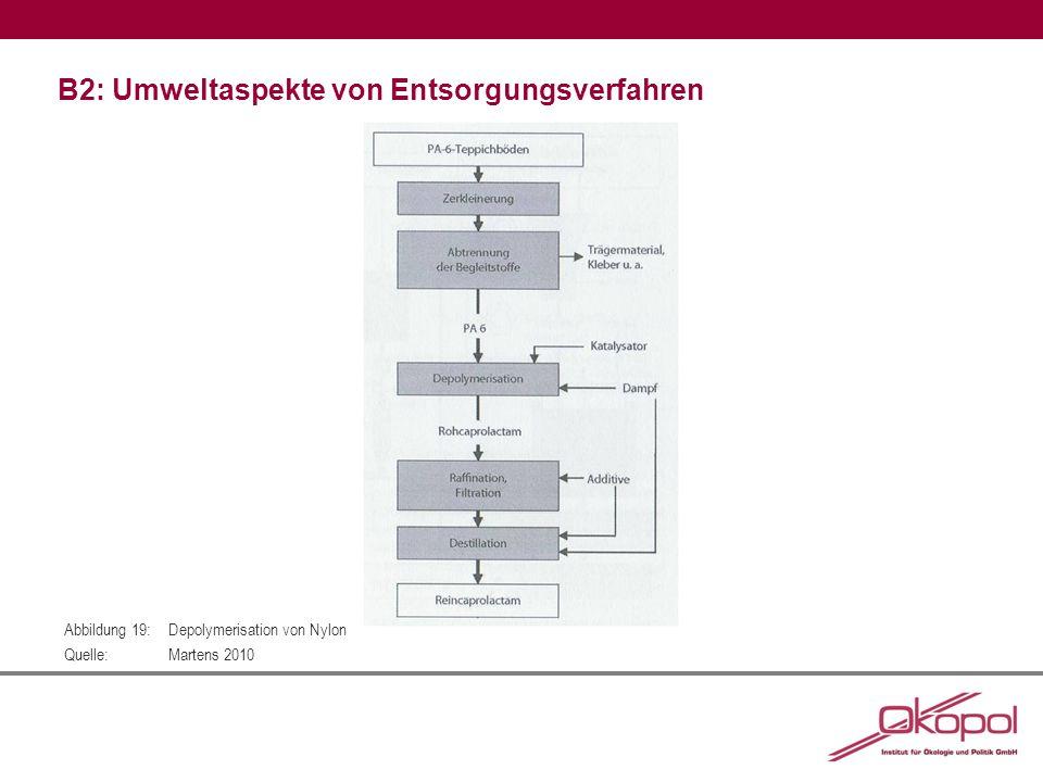 B2: Umweltaspekte von Entsorgungsverfahren Abbildung 19:Depolymerisation von Nylon Quelle:Martens 2010