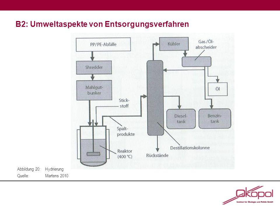 B2: Umweltaspekte von Entsorgungsverfahren Abbildung 20:Hydrierung Quelle:Martens 2010