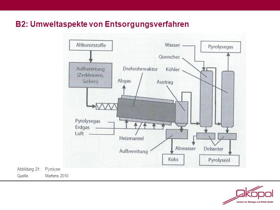 B2: Umweltaspekte von Entsorgungsverfahren Abbildung 21:Pyrolyse Quelle:Martens 2010