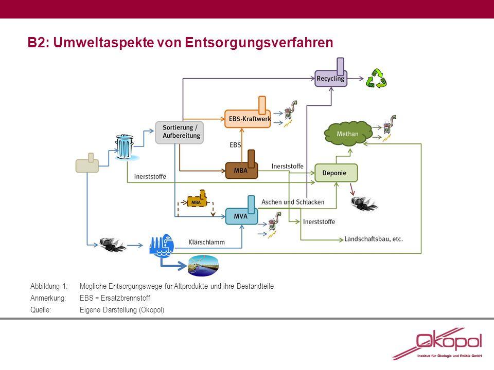 B2: Umweltaspekte von Entsorgungsverfahren Abbildung 1:Mögliche Entsorgungswege für Altprodukte und ihre Bestandteile Anmerkung:EBS = Ersatzbrennstoff