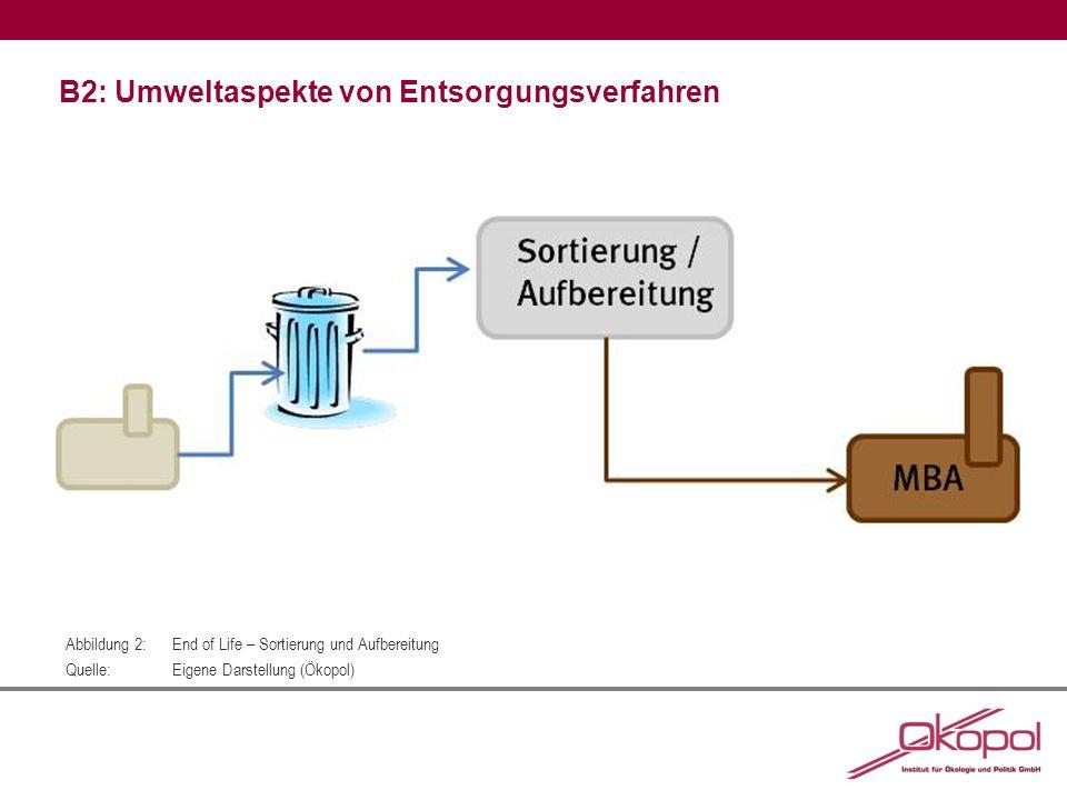 B2: Umweltaspekte von Entsorgungsverfahren Abbildung 2:End of Life – Sortierung und Aufbereitung Quelle:Eigene Darstellung (Ökopol)