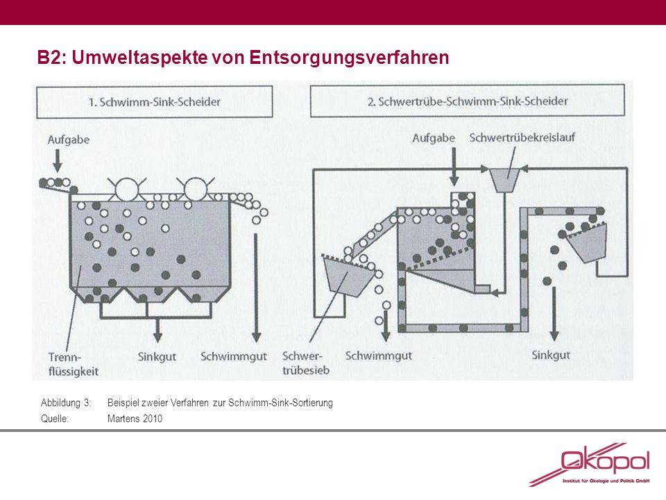 B2: Umweltaspekte von Entsorgungsverfahren Abbildung 3:Beispiel zweier Verfahren zur Schwimm-Sink-Sortierung Quelle:Martens 2010