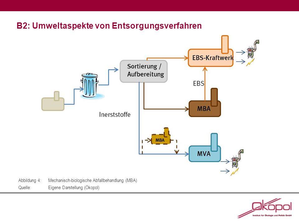 B2: Umweltaspekte von Entsorgungsverfahren Abbildung 4:Mechanisch-biologische Abfallbehandlung (MBA) Quelle:Eigene Darstellung (Ökopol)