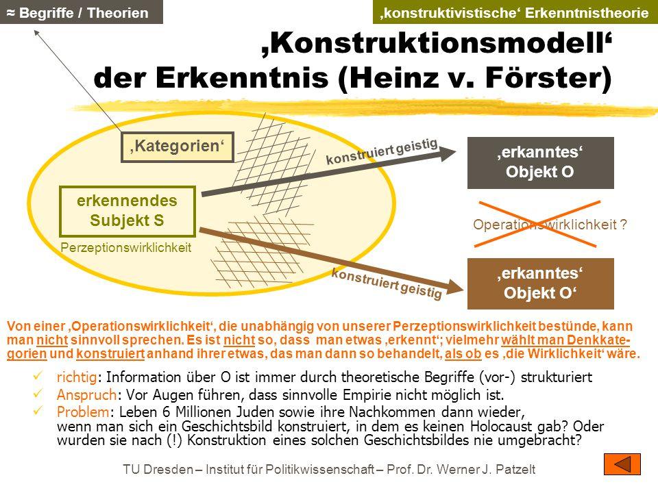 TU Dresden – Institut für Politikwissenschaft – Prof. Dr. Werner J. Patzelt 'Konstruktionsmodell' der Erkenntnis (Heinz v. Förster) richtig: Informati