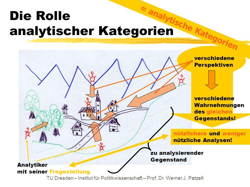 TU Dresden – Institut für Politikwissenschaft – Prof. Dr. Werner J. Patzelt Die Rolle analytischer Kategorien zu analysierender Gegenstand Analytiker
