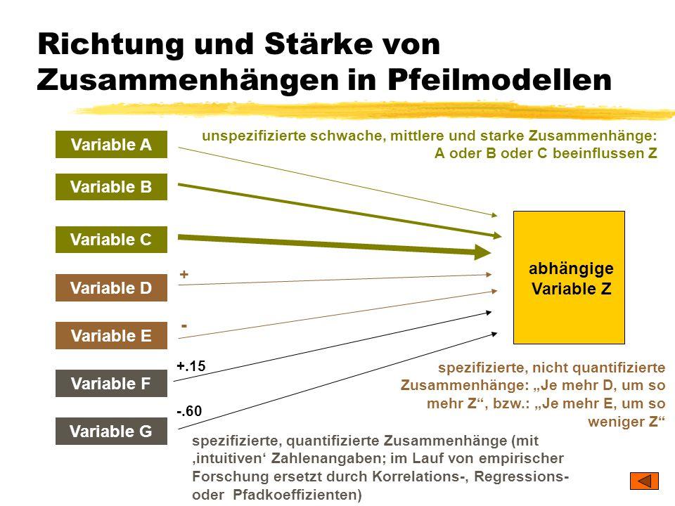 TU Dresden – Institut für Politikwissenschaft – Prof. Dr. Werner J. Patzelt Richtung und Stärke von Zusammenhängen in Pfeilmodellen Variable A Variabl
