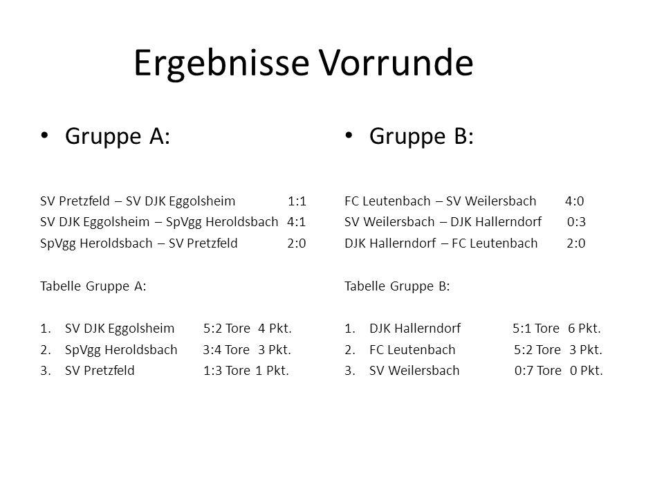 Ergebnisse Vorrunde Gruppe A: SV Pretzfeld – SV DJK Eggolsheim 1:1 SV DJK Eggolsheim – SpVgg Heroldsbach 4:1 SpVgg Heroldsbach – SV Pretzfeld 2:0 Tabe