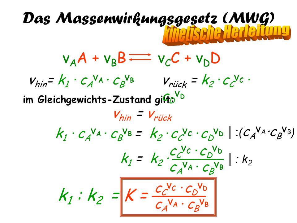 Das Massenwirkungsgesetz (MWG) ν A A + ν B B ν C C + ν D D im Gleichgewichts-Zustand gilt: v hin = v rück v rück = k 2 · c C ν C · c D ν D v hin = k 1