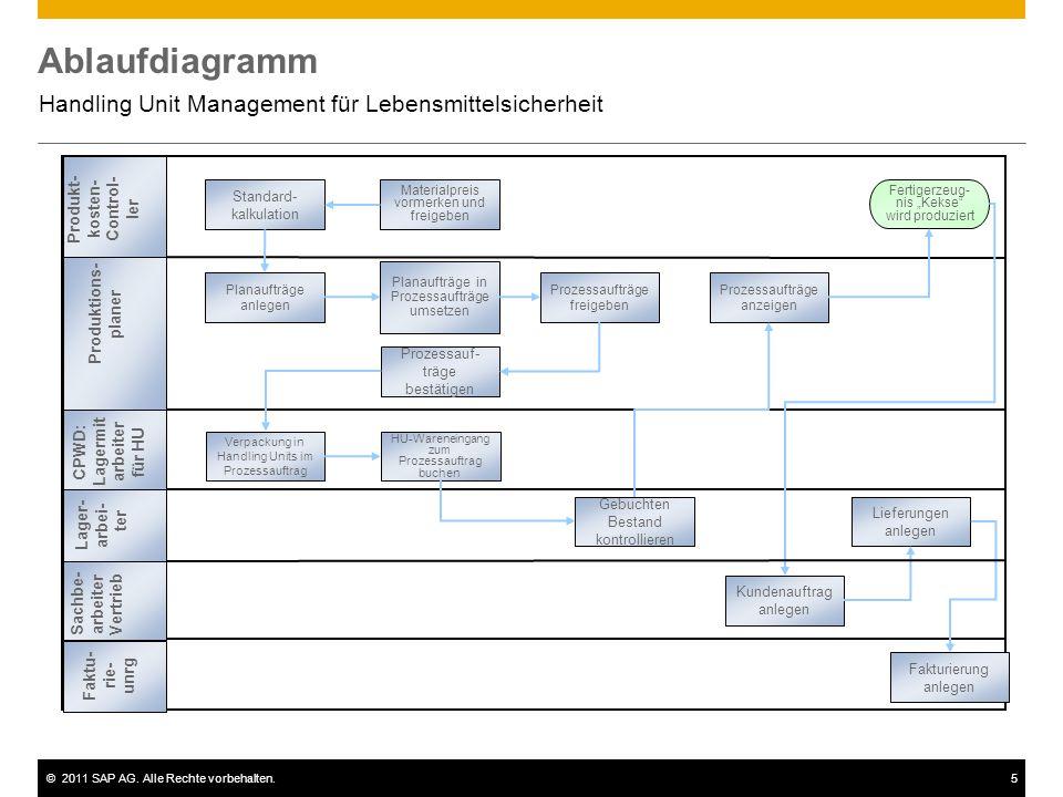 ©2011 SAP AG. Alle Rechte vorbehalten.5 Ablaufdiagramm Handling Unit Management für Lebensmittelsicherheit Planaufträge anlegen Planaufträge in Prozes