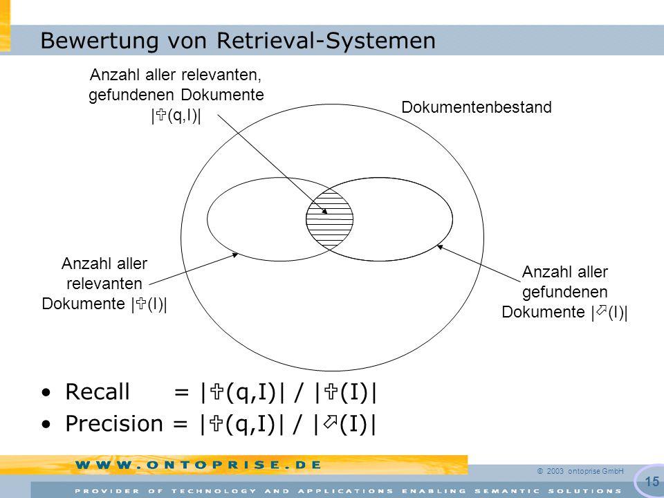 © 2003 ontoprise GmbH 15 Bewertung von Retrieval-Systemen Dokumentenbestand Anzahl aller relevanten Dokumente |  (I)| Anzahl aller gefundenen Dokumente |  (I)| Anzahl aller relevanten, gefundenen Dokumente |  (q,I)| Recall = |  (q,I)| / |  (I)| Precision = |  (q,I)| / |  (I)|