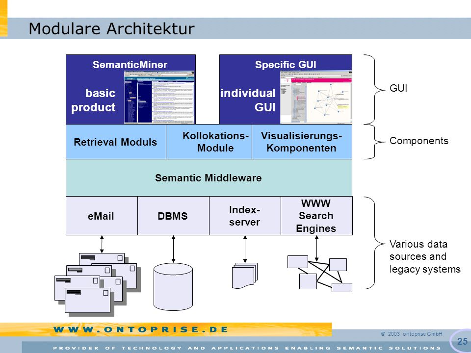 © 2003 ontoprise GmbH 25 Modulare Architektur DBMS Index- server WWW Search Engines Various data sources and legacy systems Semantic Middleware eMail