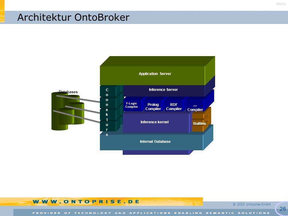 © 2003 ontoprise GmbH 26 Architektur OntoBroker Internal Database Databases Inference kernel Internal Database Inference kernel ConnektorsConnektors F-Logic Compiler Prolog Compiler RDF Compiler Builtins....