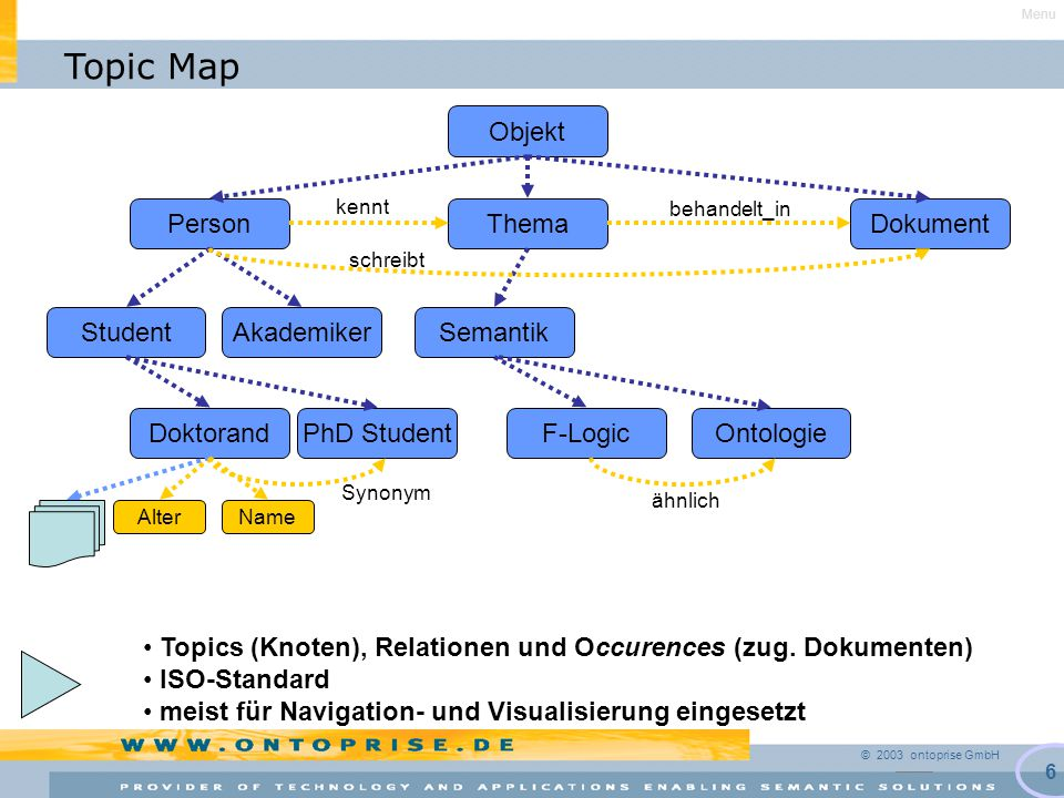 © 2003 ontoprise GmbH 6 Topic Map Objekt PersonThemaDokument AkademikerStudent Semantik PhD StudentDoktorand kennt behandelt_in schreibt NameAlter Topics (Knoten), Relationen und Occurences (zug.