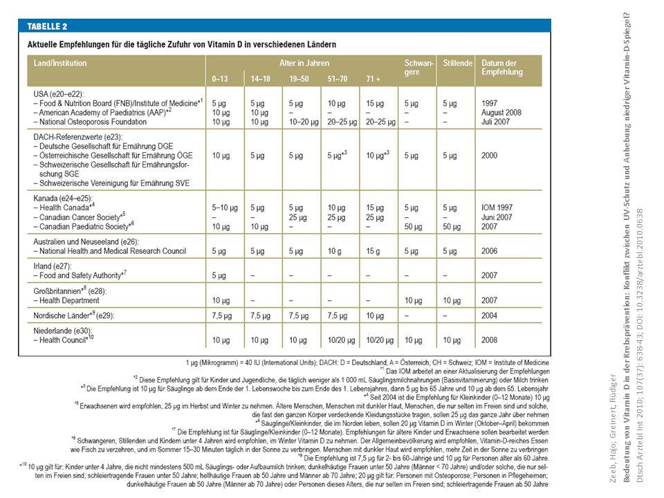 Zeeb, Hajo; Greinert, Rüdiger Bedeutung von Vitamin D in der Krebsprävention: Konflikt zwischen UV-Schutz und Anhebung niedriger Vitamin-D-Spiegel? Dt