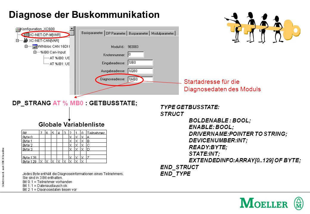 Schutzvermerk nach DIN 34 beachten Startadresse für die Diagnosedaten des Moduls TYPE GETBUSSTATE: STRUCT BOLDENABLE : BOOL; ENABLE: BOOL; DRIVERNAME:POINTER TO STRING; DEVICENUMBER:INT; READY:BYTE; STATE:INT; EXTENDEDINFO:ARRAY[0..129] OF BYTE; END_STRUCT END_TYPE DP_STRANG AT % MB0 : GETBUSSTATE; Globale Variablenliste Diagnose der Buskommunikation