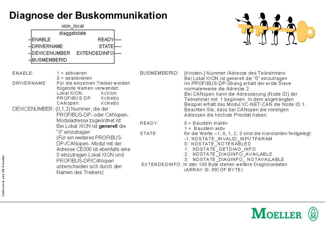 Schutzvermerk nach DIN 34 beachten Diagnose der Buskommunikation