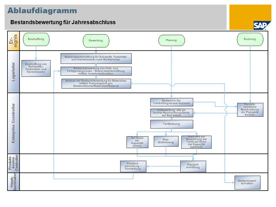 Haupt- buchhalter Produkt- kosten Controller Ablaufdiagramm Bestandsbewertung für Jahresabschluss Er- eignis Beschaffung Bewertung Buchung Planung Bes