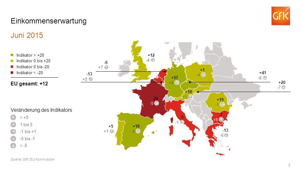 2 Einkommenserwartung Juni 2015 Quelle: GfK, EU Kommission > +5 Indikator > +20 Indikator 0 bis +20 Indikator 0 bis -20 Indikator < -20 EU gesamt: +12      1 bis 5 -1 bis +1 -5 bis -1 < -5 -24 -5 +18 -4 +5 +1  -5 -13 -6 -7 +8 +19 +57 +4 +12 -4 -6 +7  -13 +5  +41 -8 +20 -7 +1 -4 Veränderung des Indikators +18 +9            